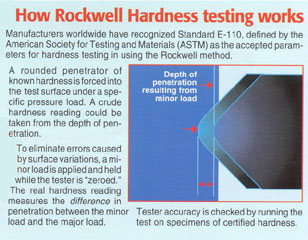Ames Portable Rockwell Hardness Tester