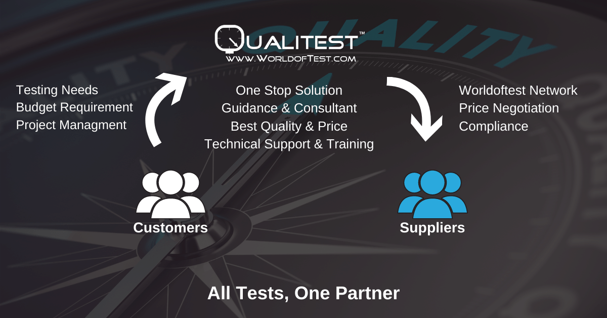 Qualitest - All Tests, one partner